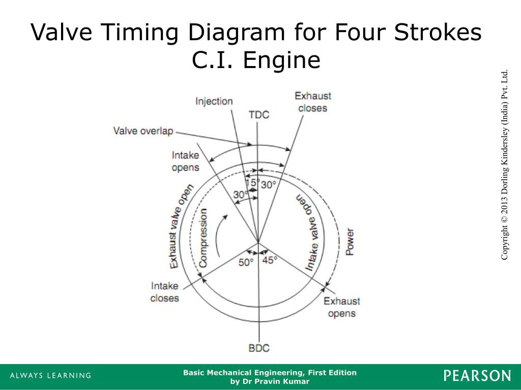 hight resolution of valve timing diagram for four strokes c i engine
