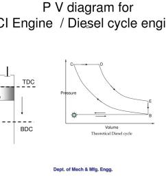 c d pressure e a b volume theoretical diesel cycle p v diagram for ci engine  [ 1024 x 768 Pixel ]