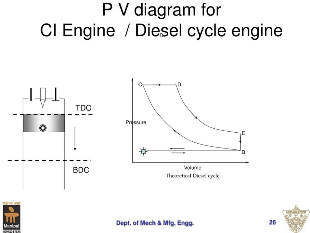 medium resolution of c d pressure e a b volume theoretical diesel cycle p v diagram for ci engine
