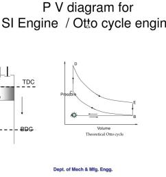 d c pressure e a b volume theoretical otto cycle p v diagram for si engine otto  [ 1024 x 768 Pixel ]