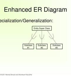enhanced er diagram  [ 1024 x 768 Pixel ]