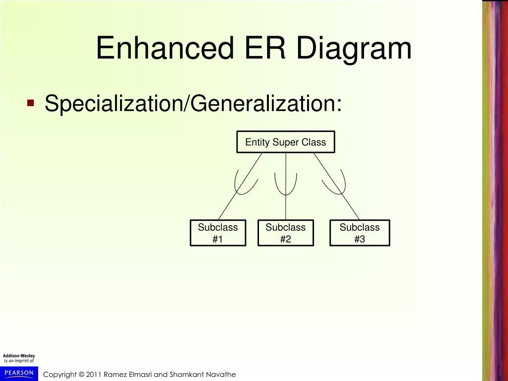 hight resolution of enhanced er diagram