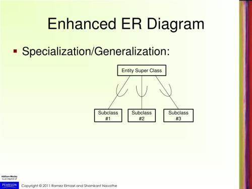 small resolution of enhanced er diagram