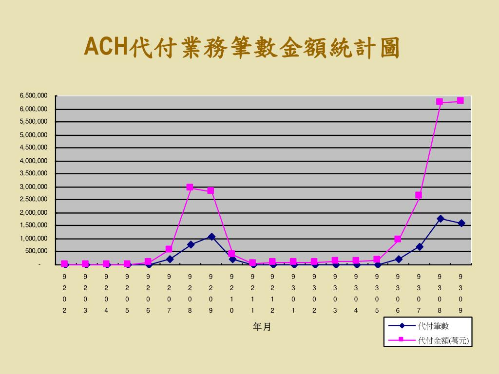 PPT - ACH 代收代付 業務專題簡報 PowerPoint Presentation, free download - ID:5889036