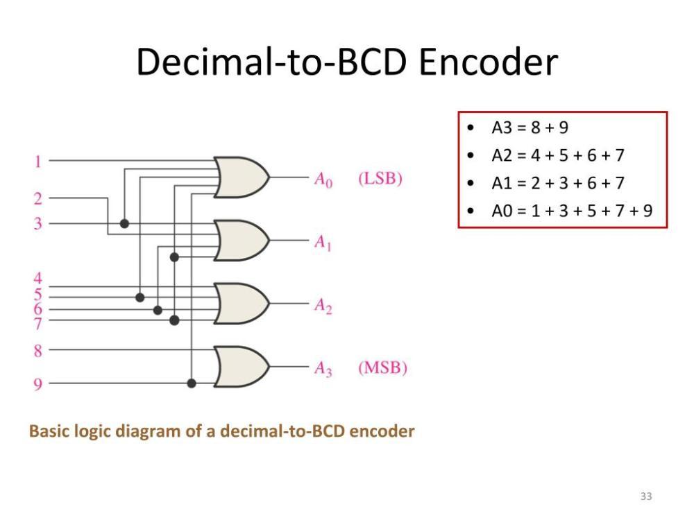 medium resolution of decimal to bcd encoder