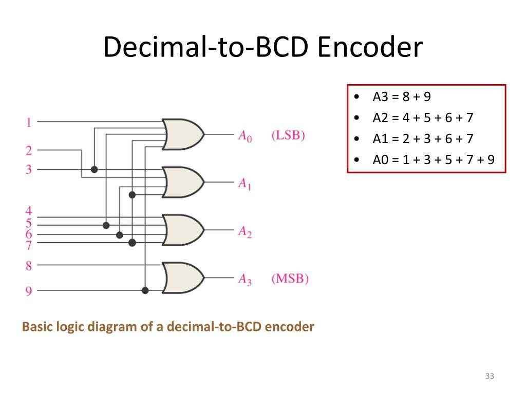 hight resolution of decimal to bcd encoder