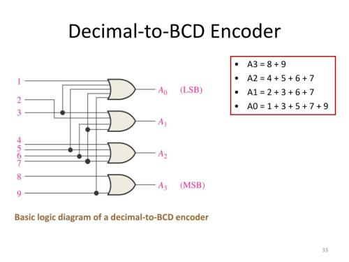 small resolution of decimal to bcd encoder