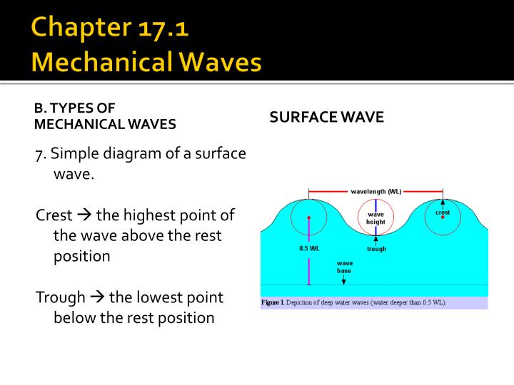 mechanical wave diagram bt socket wiring ppt waves and sound powerpoint presentation id 5895221 chapter 17 1mechanical