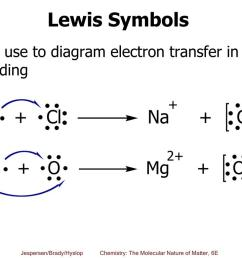 lewis symbols can use to diagram electron transfer in ionic bonding [ 1024 x 768 Pixel ]