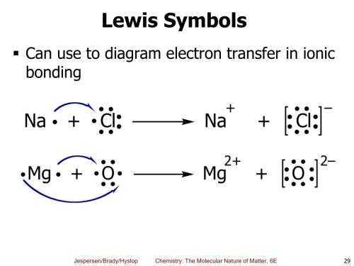 small resolution of lewis symbols can use to diagram electron transfer in ionic bonding