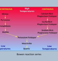 bowen reaction series [ 1024 x 768 Pixel ]