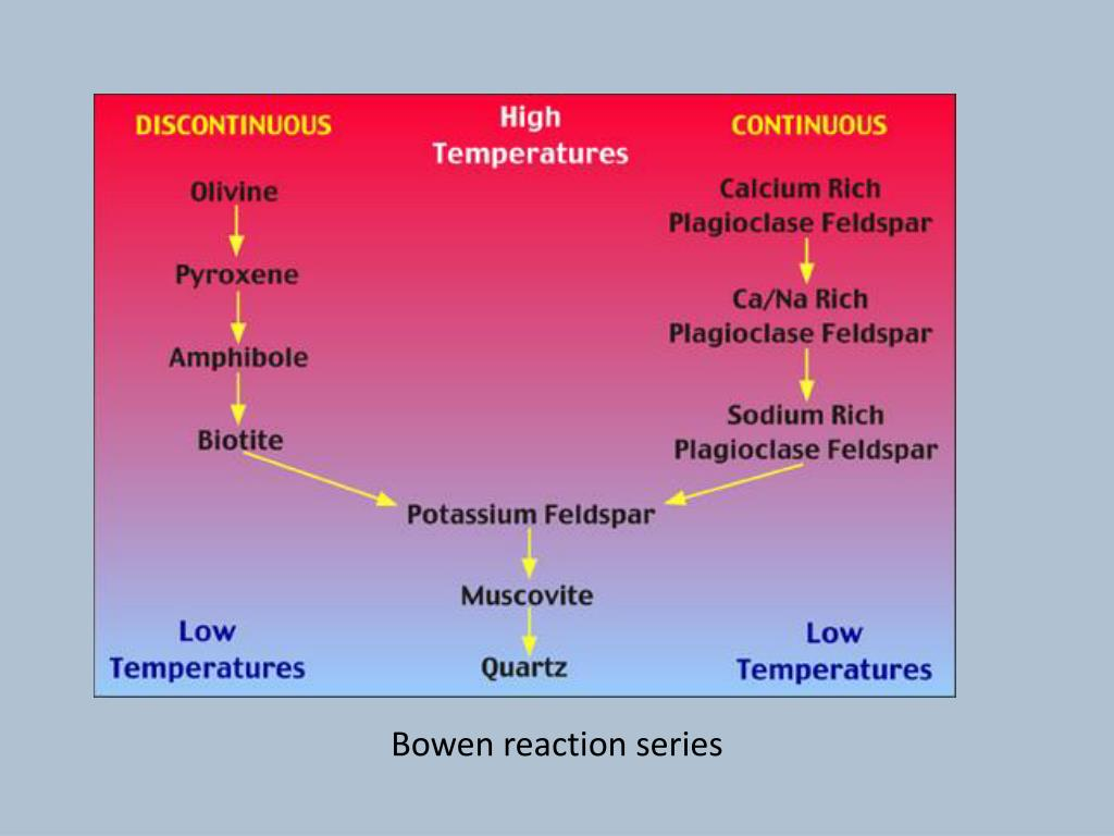 hight resolution of bowen reaction series