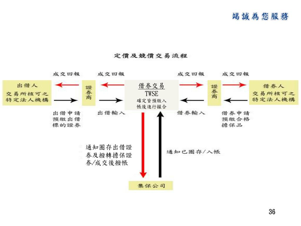 PPT - 證交所借券系統 PowerPoint Presentation. free download - ID:5915645