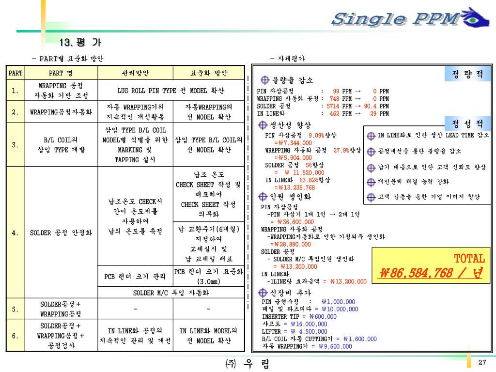 PPT - Single PPM 품질혁신 추진 사례 PowerPoint Presentation, free download - ID:5916890