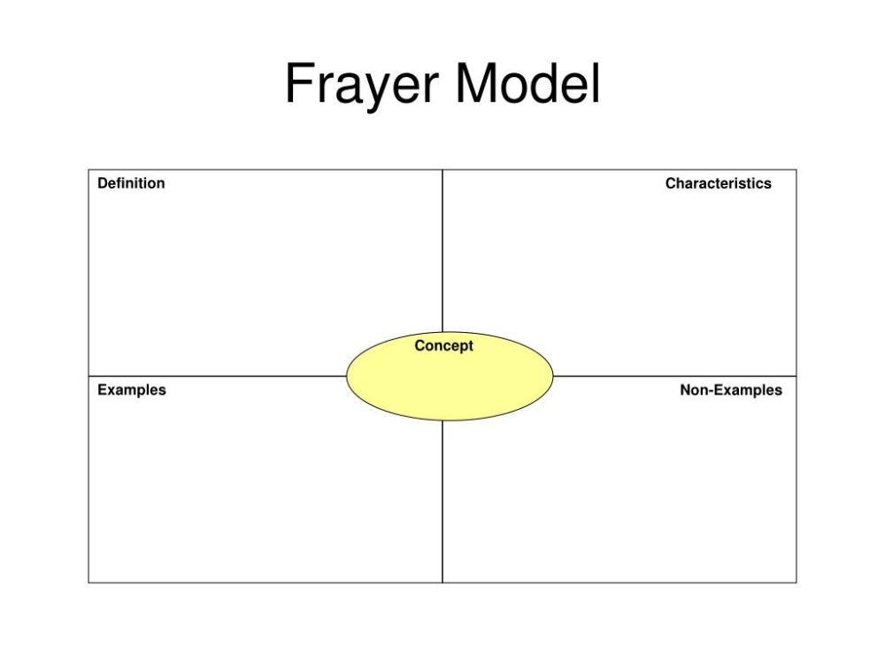 medium resolution of frayer model definition characteristics concept examples non examples