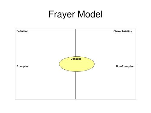 small resolution of frayer model definition characteristics concept examples non examples