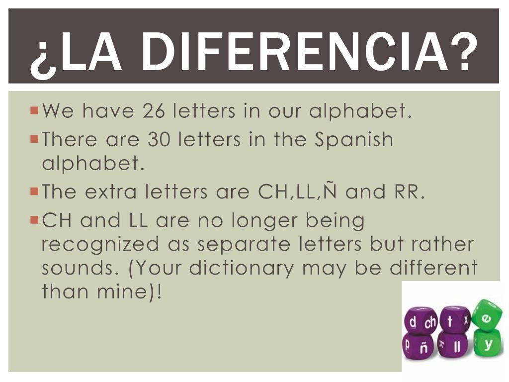Spanish Alphabet All 30 Letters
