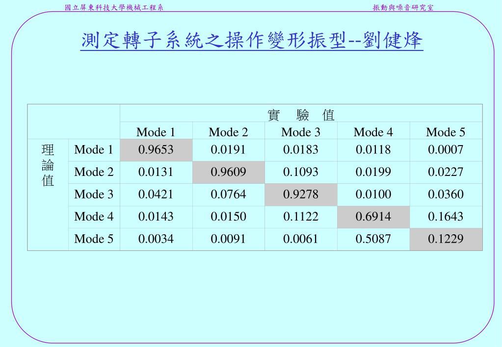 PPT - 2002 碩士班 -- 實驗模態分析 課程研習報告 PowerPoint Presentation - ID:5934662