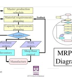 yes purchase orders work orders inventory shop floor control manufacture mrp ii diagram [ 1024 x 768 Pixel ]