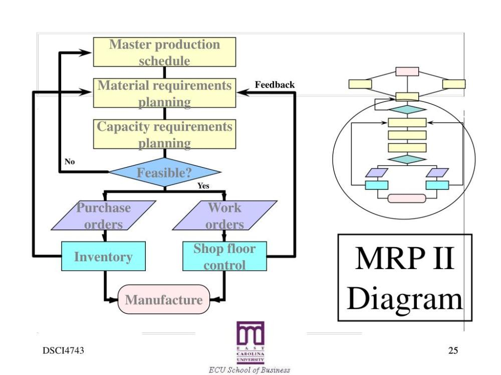 medium resolution of yes purchase orders work orders inventory shop floor control manufacture mrp ii diagram