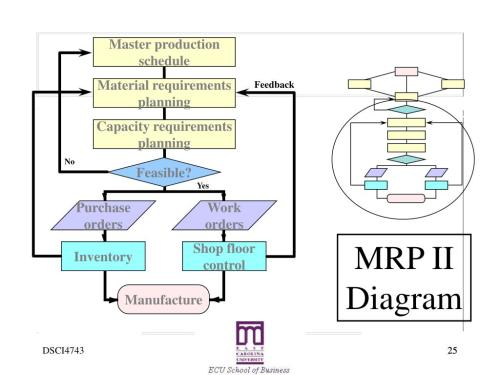 small resolution of yes purchase orders work orders inventory shop floor control manufacture mrp ii diagram