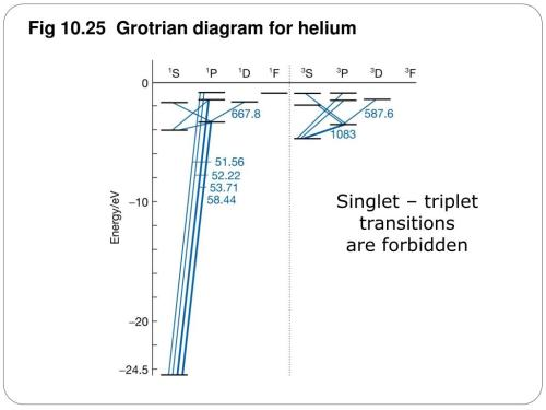 small resolution of helium grotrian diagram wiring diagram generalhelium grotrian diagram wiring diagram helium grotrian diagram