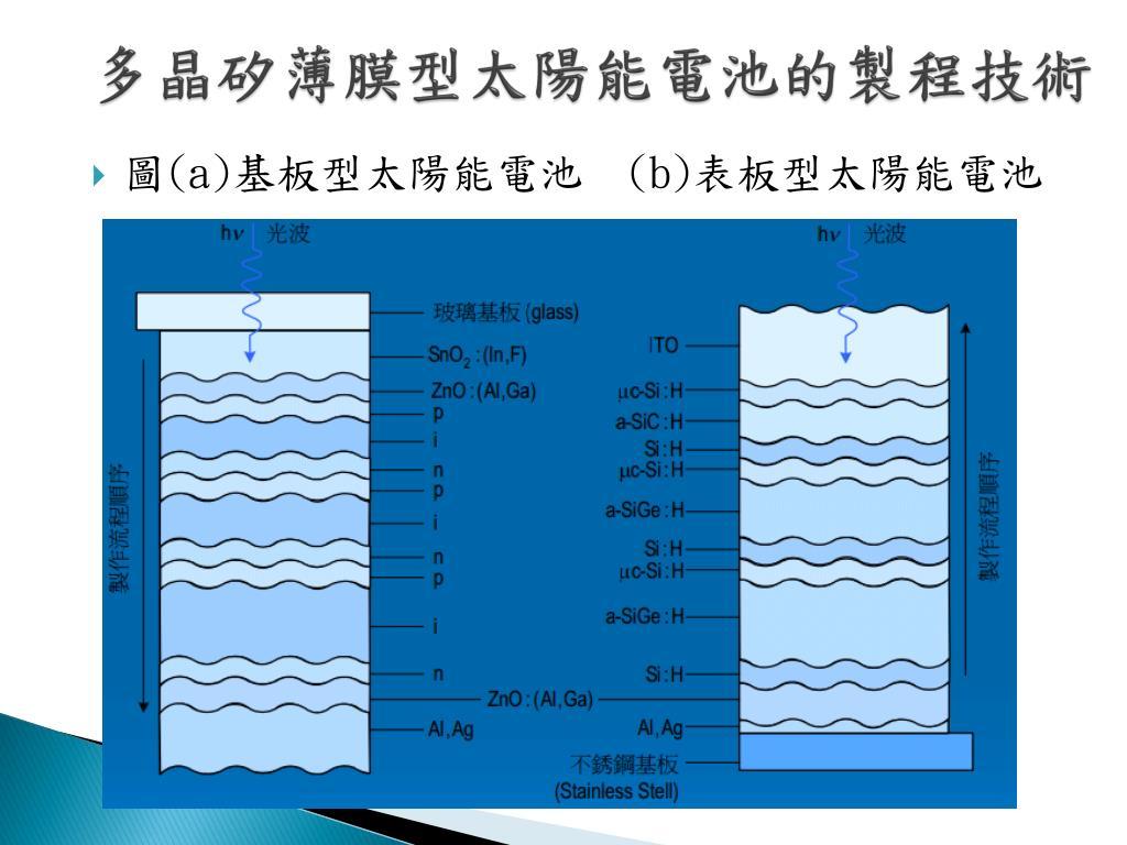 PPT - 多晶矽太陽能電池應用技術 PowerPoint Presentation - ID:5955621