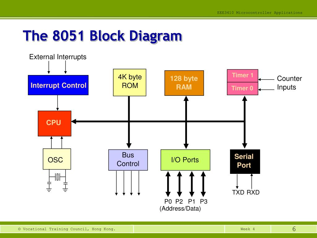 hight resolution of the 8051 block diagram external interrupts timer 1 4k byte rom 128 byte ram counter inputs interrupt control timer 0 cpu bus control serial port i o ports