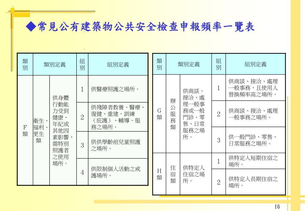 PPT - 建築物公共安全檢查 簽證及申報制度 PowerPoint Presentation - ID:5976691