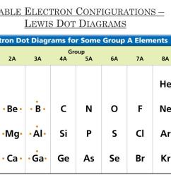 stable electron configurations lewis dot diagrams [ 1024 x 768 Pixel ]