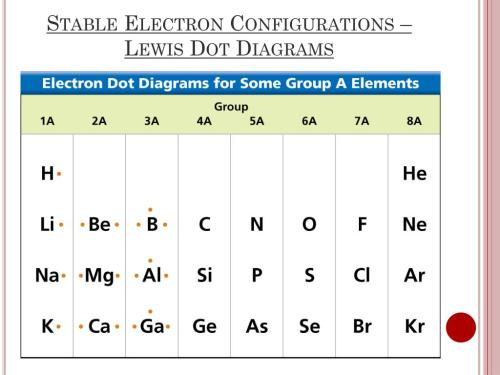 small resolution of stable electron configurations lewis dot diagrams