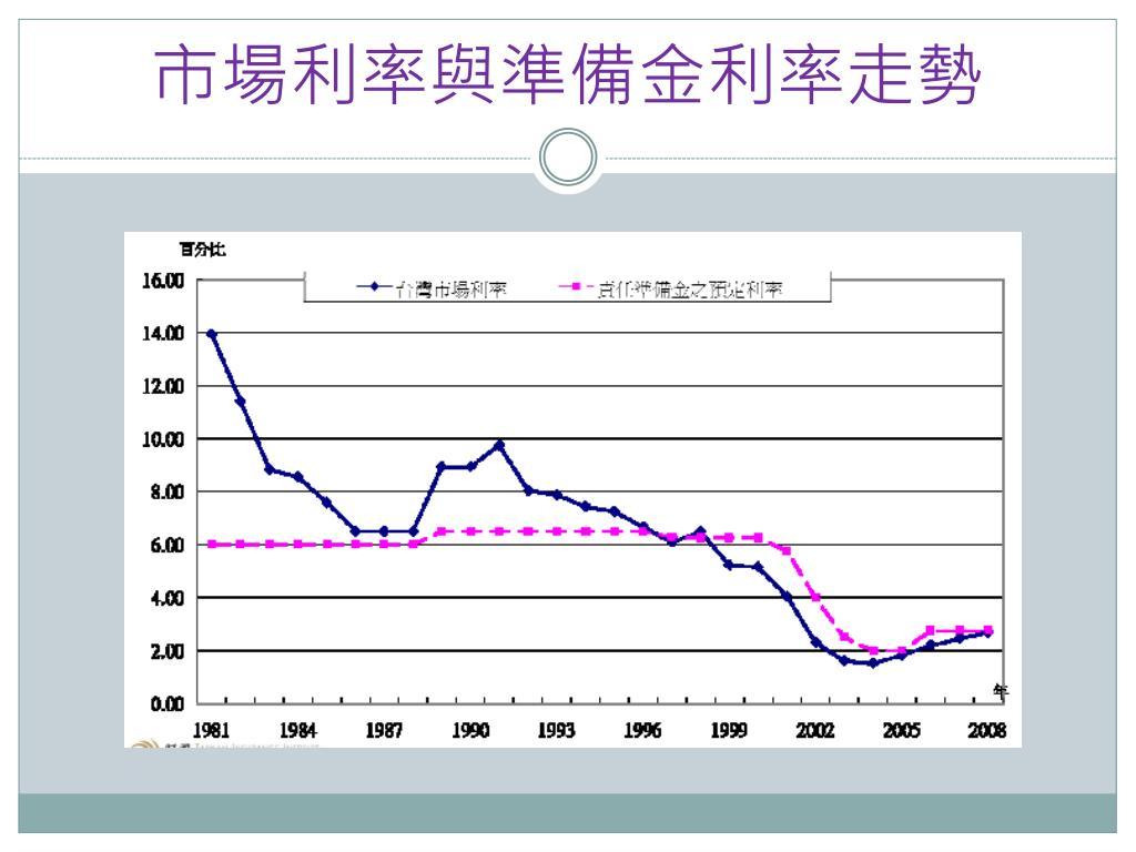 PPT - 臺灣壽險產業發展與經營 PowerPoint Presentation, free download - ID:5999570
