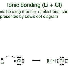 Ionic Bonding Lewis Dot Diagram 6 Pin Schraubanschlus Ppt Diagrams Powerpoint Presentation Id Li Cl