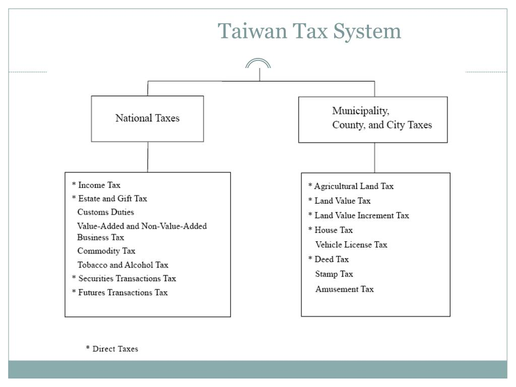 PPT - Effective Property Tax Rate PowerPoint Presentation. free download - ID:6002075