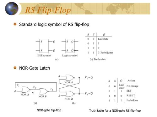 small resolution of rs flip flop standard logic