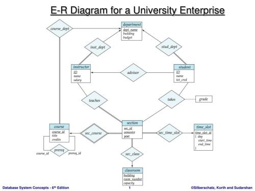 small resolution of ppt e r diagram for a university enterprise powerpoint process diagram powerpoint e r diagram for a university