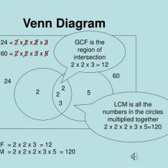 Hcf And Lcm Using Venn Diagrams Electrical Wiring Diagram For Water Pump Motor Set Ppt Use Of To Find The Gcf Powerpoint