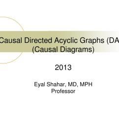 causal directed acyclic graphs dag causal diagrams 2013eyal  [ 1024 x 768 Pixel ]