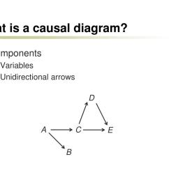 what is a causal diagram  [ 1024 x 768 Pixel ]