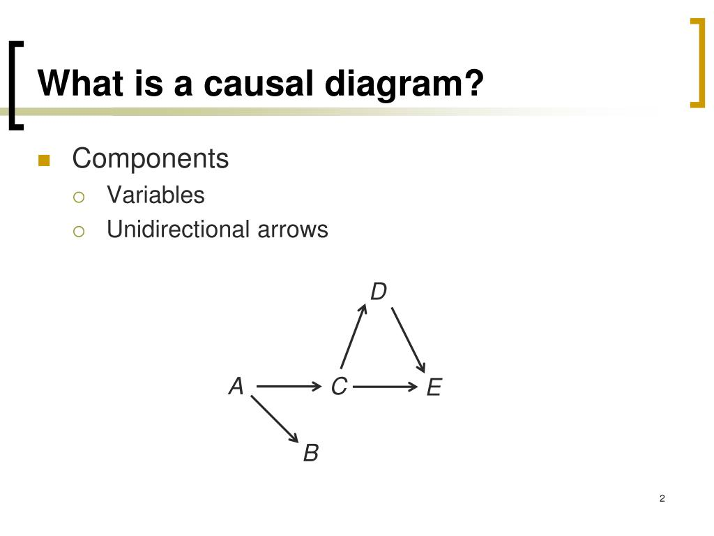 hight resolution of what is a causal diagram