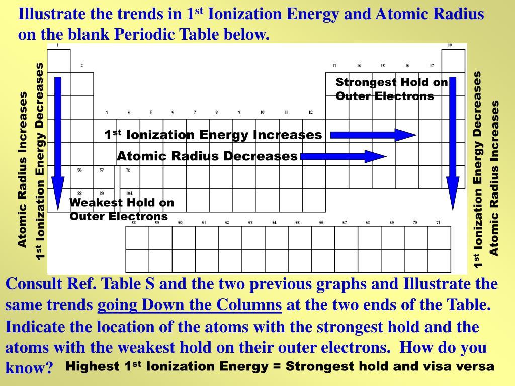 Decreasing Atomic Radius Periodic Table