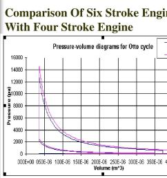 in a six stroke engine the energy absorption is less because of slower acceleration of reciprocating parts 2 it reduces the weight and complexity of the  [ 1024 x 768 Pixel ]