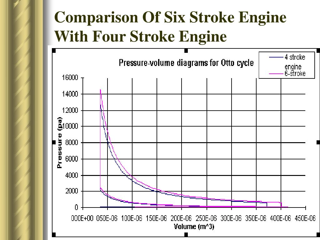 hight resolution of in a six stroke engine the energy absorption is less because of slower acceleration of reciprocating parts 2 it reduces the weight and complexity of the