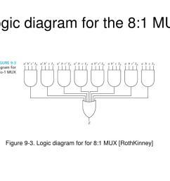logic diagram for the 8 1 mux figure  [ 1024 x 768 Pixel ]