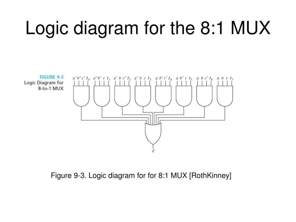 medium resolution of logic diagram for the 8 1 mux figure