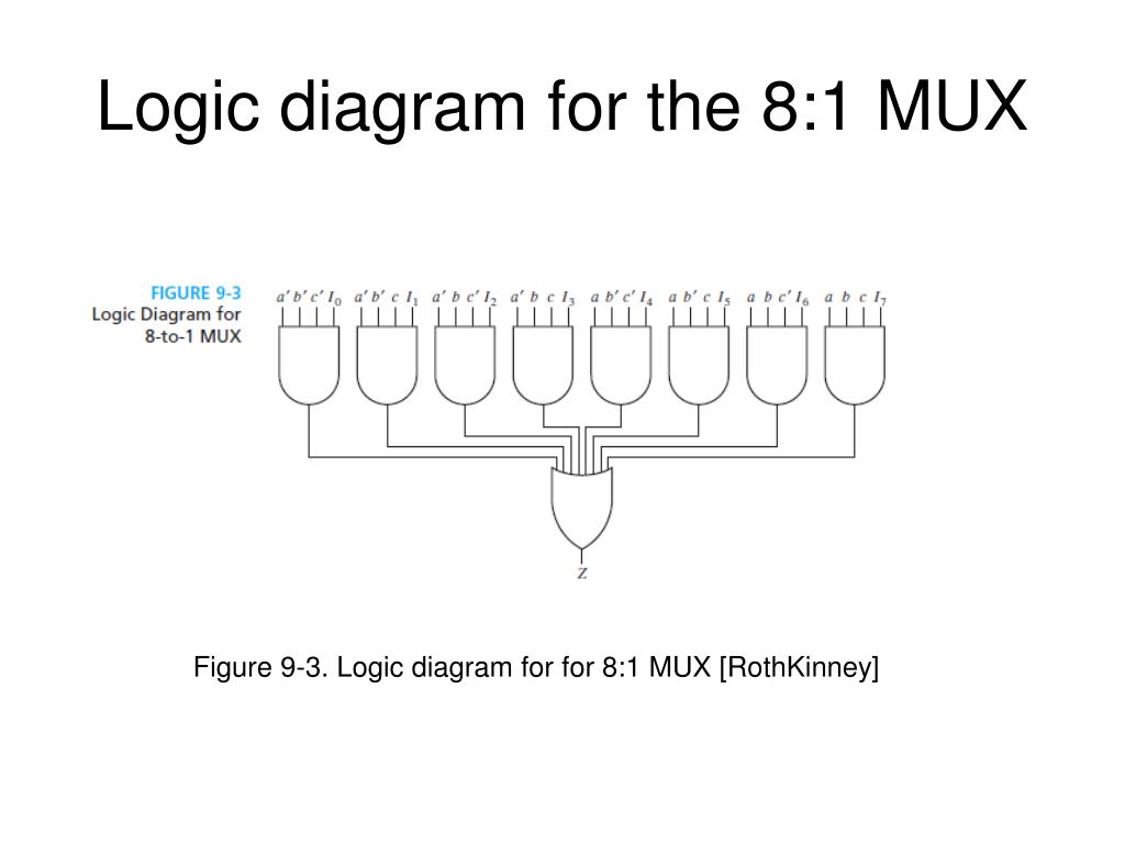 hight resolution of logic diagram for the 8 1 mux figure