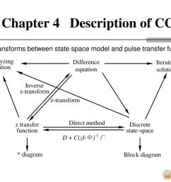 chapter 4 description of ccs 3 transforms between state space  [ 1024 x 768 Pixel ]