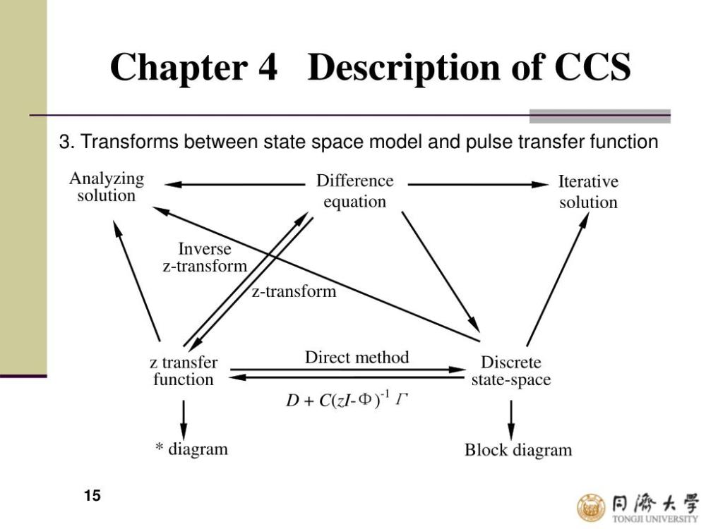 medium resolution of chapter 4 description of ccs 3 transforms between state space