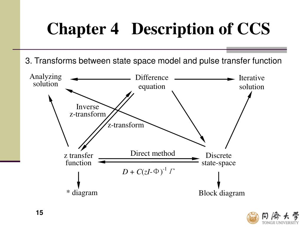 hight resolution of chapter 4 description of ccs 3 transforms between state space