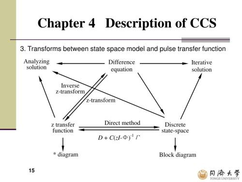small resolution of chapter 4 description of ccs 3 transforms between state space